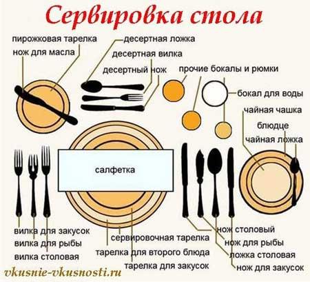 Расположение приборов при сервировке стола