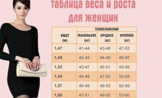 Таблица определения идеального веса