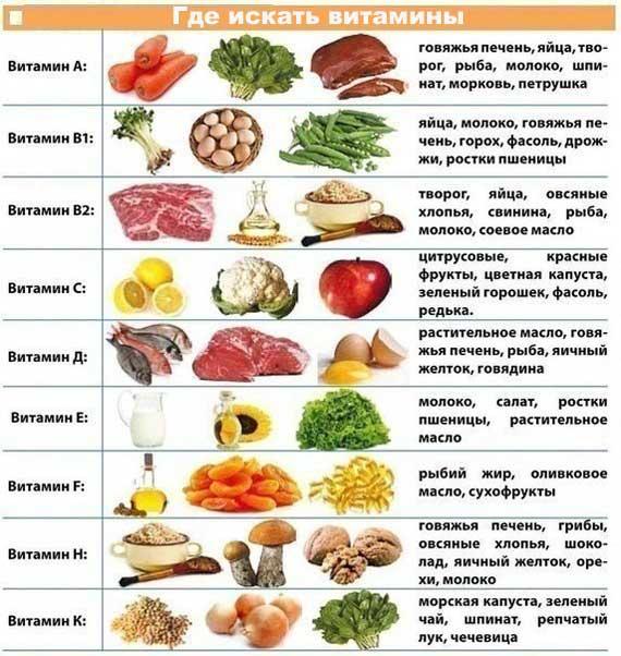Где искать витамины.